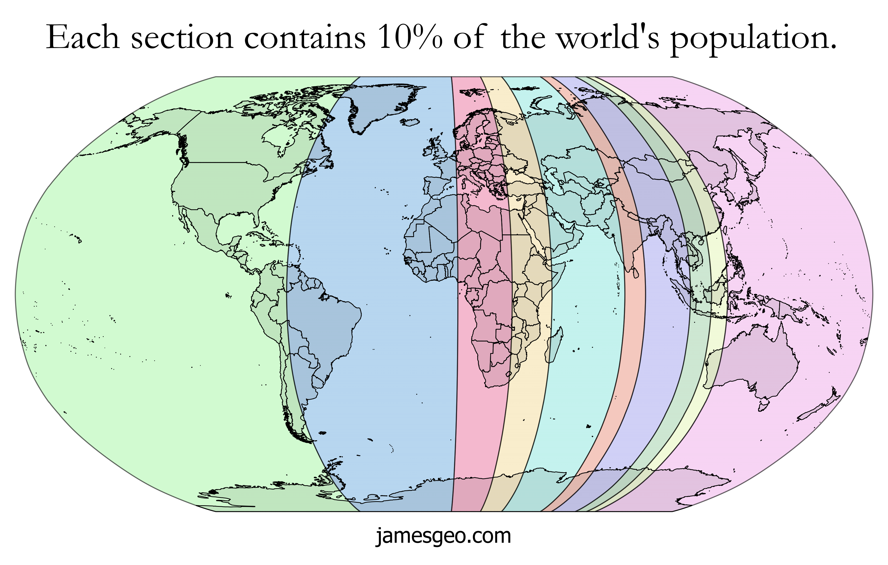 the world s population in 10 equal sections