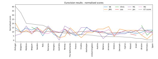 Eurovision 2017 normalised scores