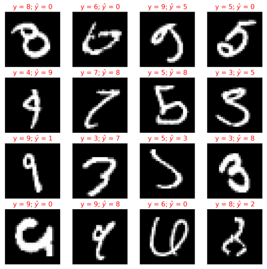 mnist-training_model1_test_failures_eg1